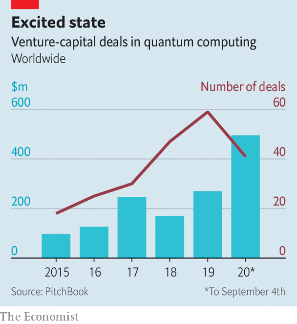 Uncertainty principals – Commercialising quantum computer systems | Science & expertise