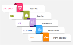 Pc Aided Detection Market Evaluation, Developments, Alternative, Dimension and Section Forecasts to 2028 – The Day by day Chronicle