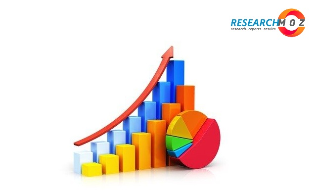 Medical Robotics and Computer-Assisted Surgery Market Increase In Analysis and Development Activities Is More Boosting Demands – The Daily Chronicle