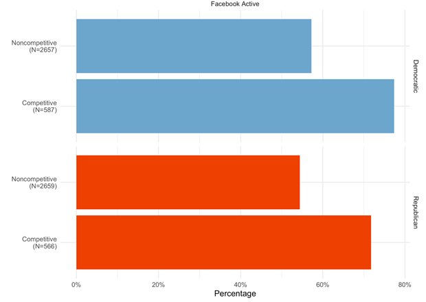 Local political parties are more likely to use Facebook than websites to connect with voters.