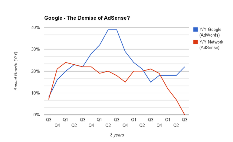 Analysis: What's the future for Google's plunging $12.7bn AdSense business?